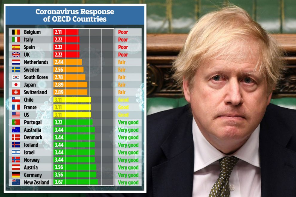 Britain near bottom of world league table over handling of coronavirus pandemic with only Belgium performing worse
